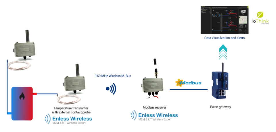 Wireless M Bus communication - Froid Med Enless